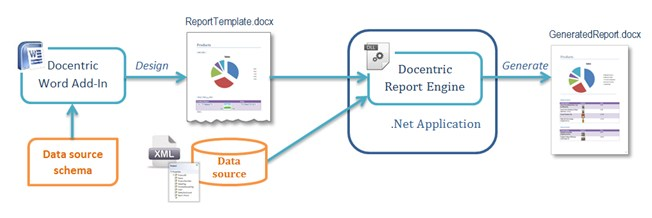 Docentric Document Generation and Reporting Toolkit for NET – Report Document Template